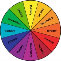 A Color Wheel Showing The Relationship Between Primary Tertiary And Secondary Colors