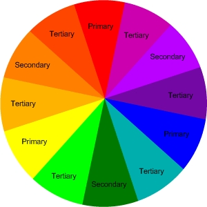 Color Wheel Theory – A Great Tool to Design Your Home and